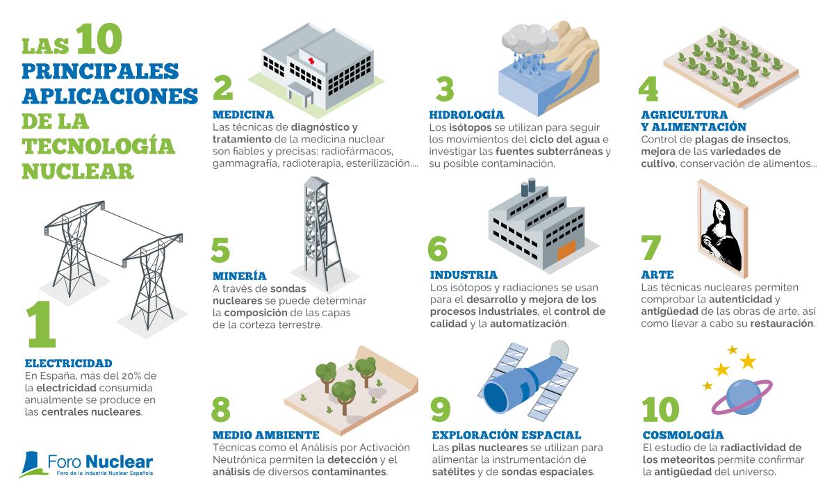 Infografia_13_aplicaciones_tecnologia_nuclear