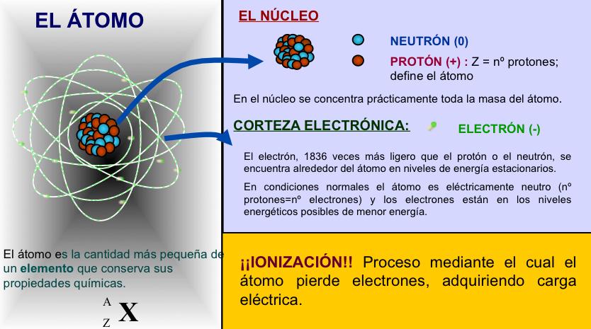 La radiactividad - Catedra Enresa-UCO